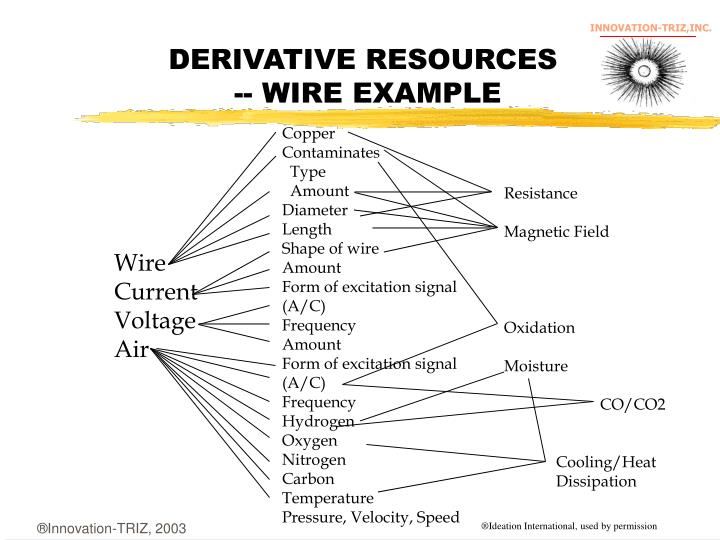 DERIVATIVE RESOURCES