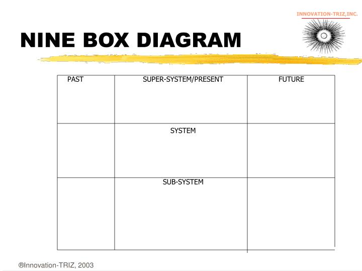 NINE BOX DIAGRAM