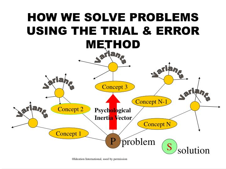 HOW WE SOLVE PROBLEMS USING THE TRIAL & ERROR METHOD