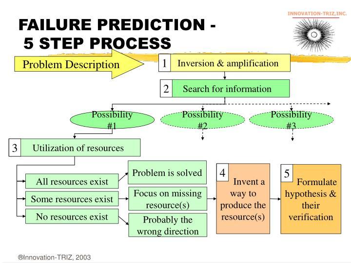 FAILURE PREDICTION -