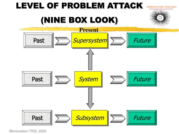 LEVEL OF PROBLEM ATTACK