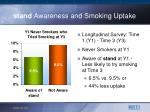 stand awareness and smoking uptake