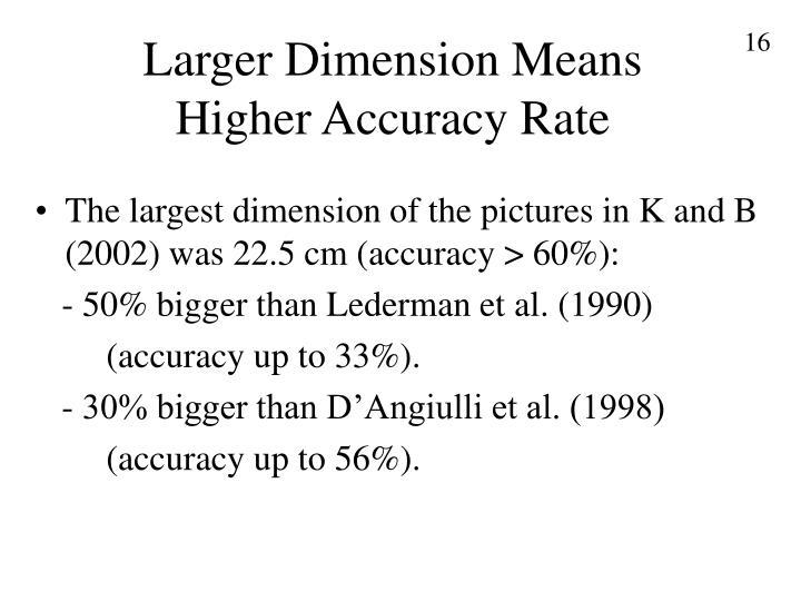 Larger Dimension Means