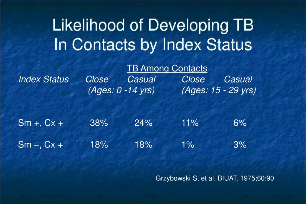Likelihood of Developing TB
