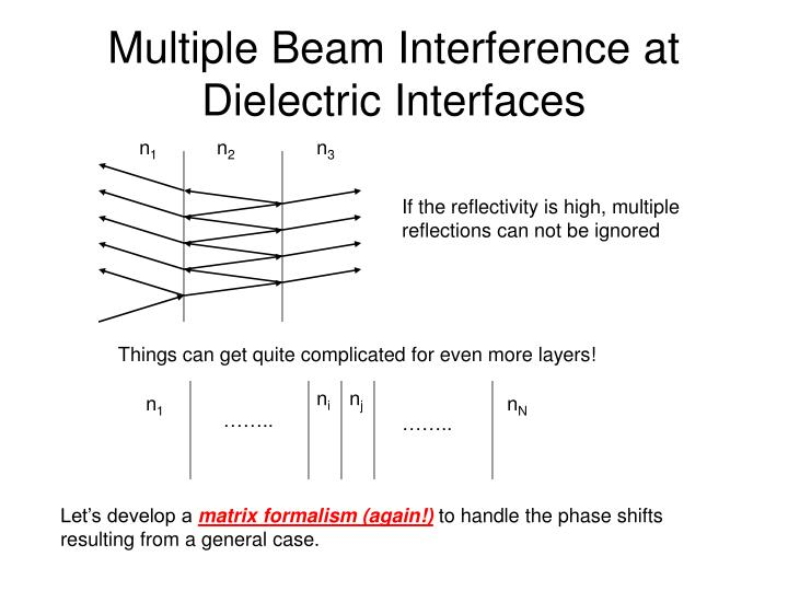 multiple beam interference at dielectric interfaces n.