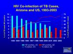hiv co infection of tb cases arizona and us 1993 2003