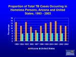 proportion of total tb cases occurring in homeless persons arizona and united states 1993 2003