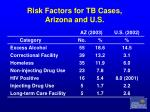 risk factors for tb cases arizona and u s