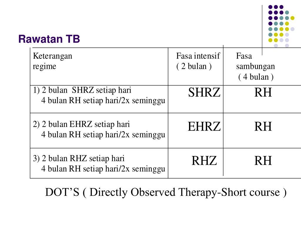 Rawatan TB