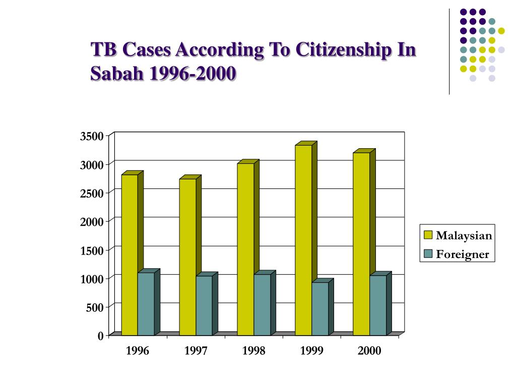 TB Cases According To Citizenship In Sabah 1996-2000