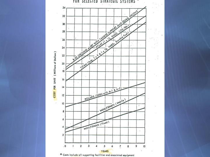 Report 50 chart