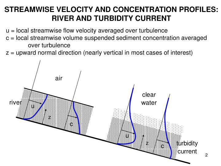 STREAMWISE VELOCITY AND CONCENTRATION PROFILES: RIVER AND TURBIDITY CURRENT