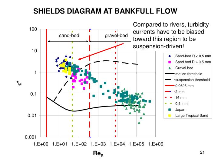 SHIELDS DIAGRAM AT BANKFULL FLOW