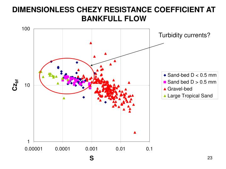 DIMENSIONLESS CHEZY RESISTANCE COEFFICIENT AT BANKFULL FLOW