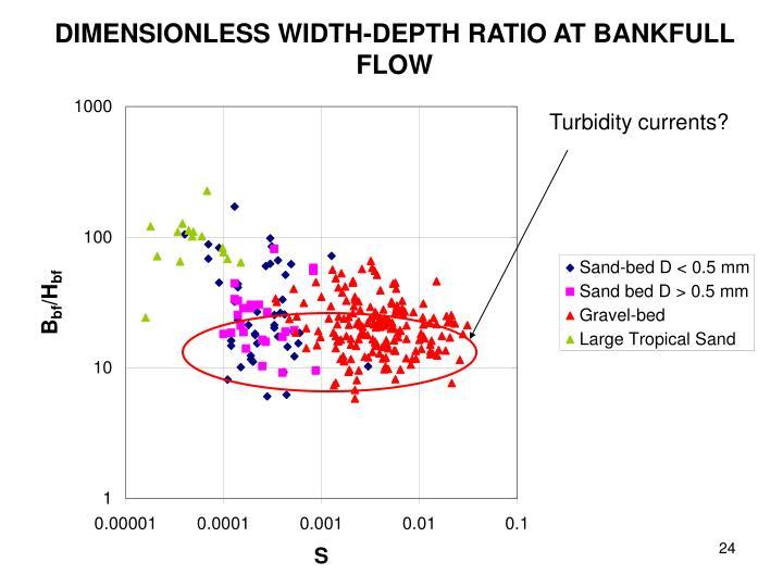 DIMENSIONLESS WIDTH-DEPTH RATIO AT BANKFULL FLOW