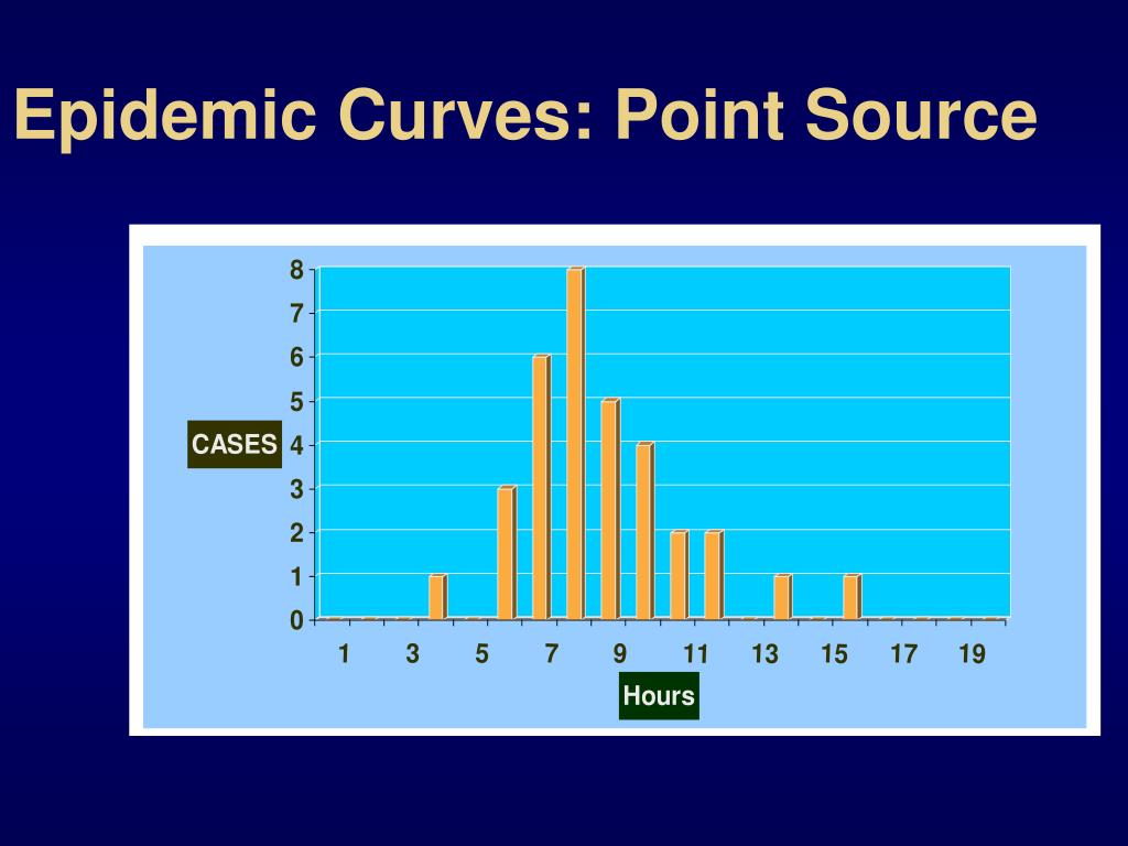 Epidemic Curves: Point Source
