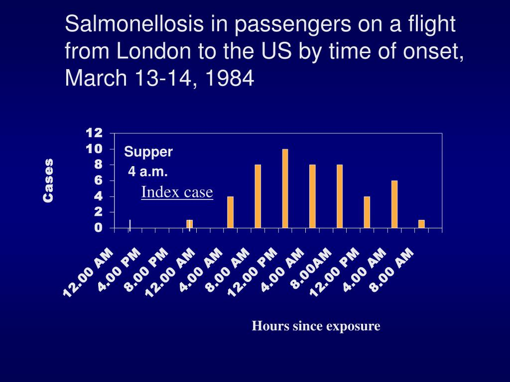 Salmonellosis in passengers on a flight from London to the US by time of onset, March 13-14, 1984