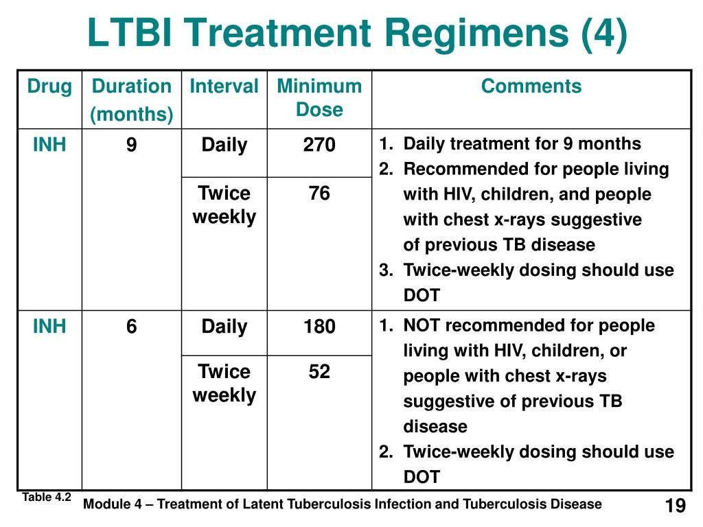 LTBI Treatment Regimens (4)
