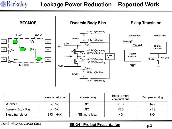 Leakage power reduction reported work