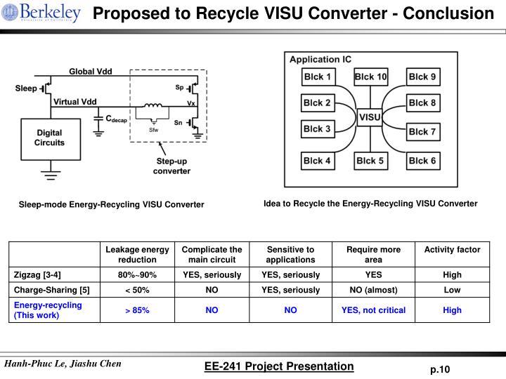 Proposed to Recycle VISU Converter - Conclusion