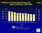 number of tuberculosis cases and case rates california 1997 2006