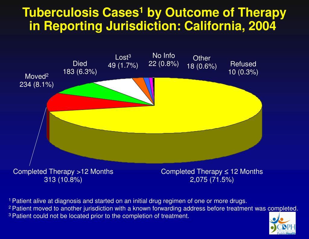 Tuberculosis Cases