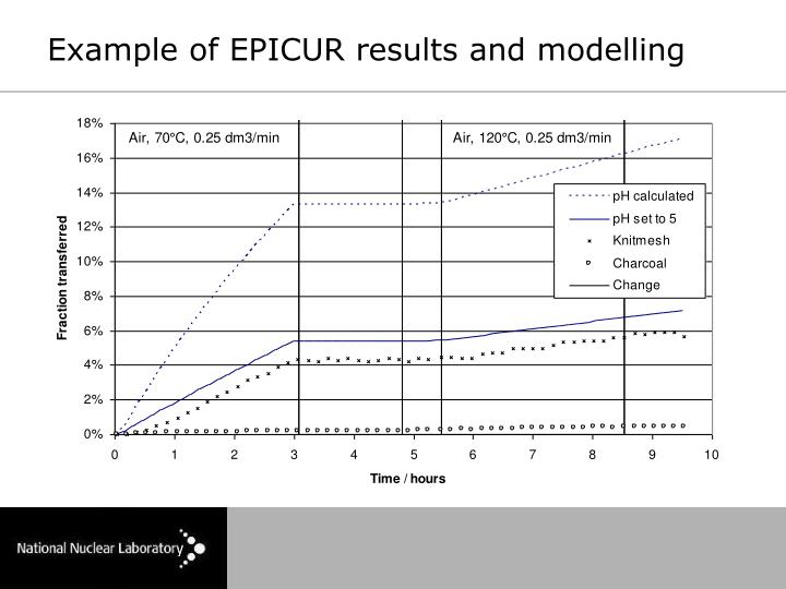 Example of EPICUR results and modelling