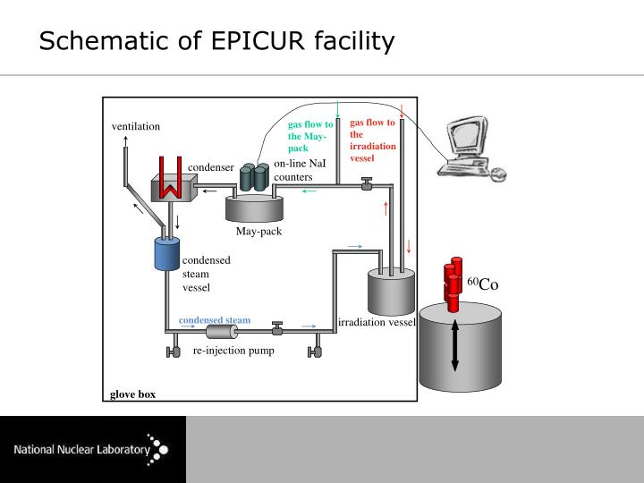 Schematic of EPICUR facility