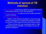 methods of spread of tb infection