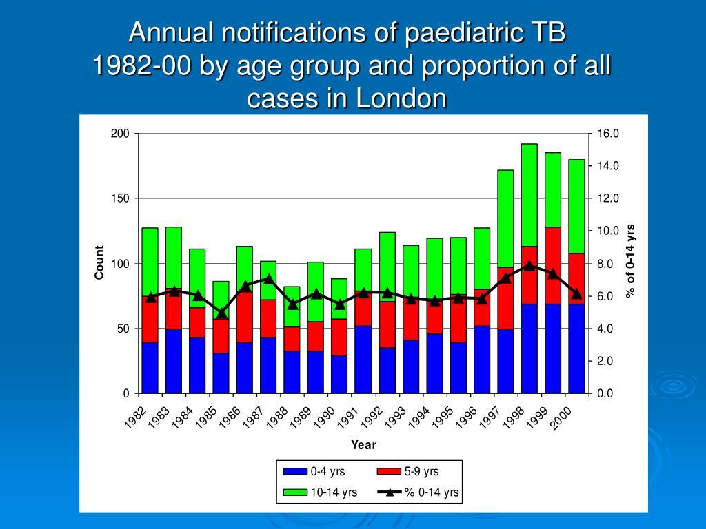 Annual notifications of paediatric TB