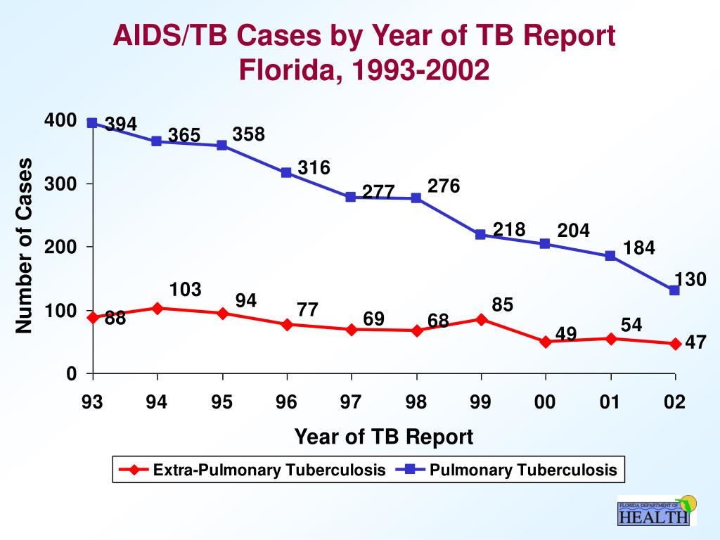AIDS/TB Cases by Year of TB Report