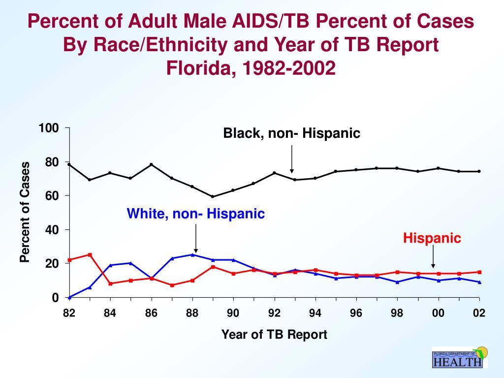 White, non- Hispanic