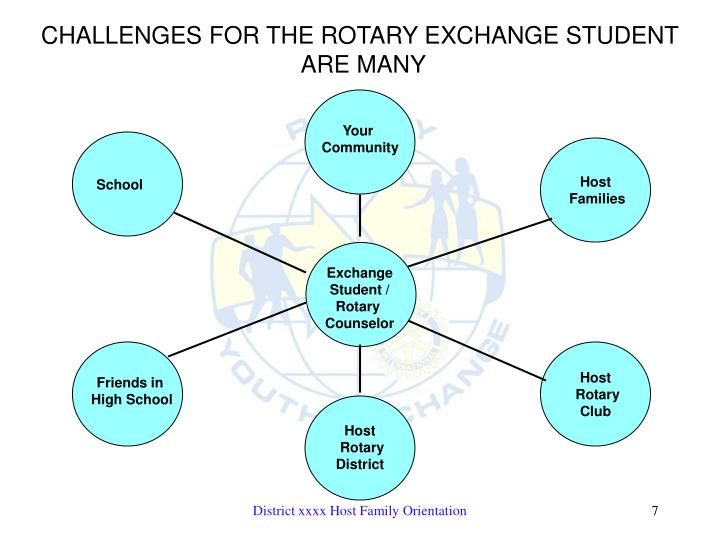 CHALLENGES FOR THE ROTARY EXCHANGE STUDENT