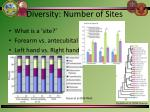 diversity number of sites