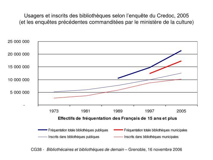 Usagers et inscrits des bibliothèques selon l'enquête du Credoc, 2005