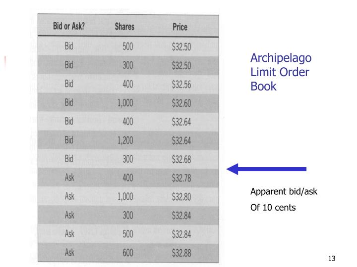 Archipelago Limit Order Book