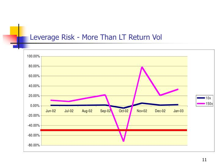 Leverage Risk - More Than LT Return Vol