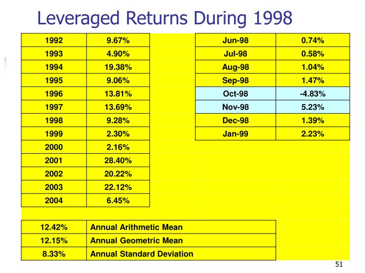 Leveraged Returns During 1998