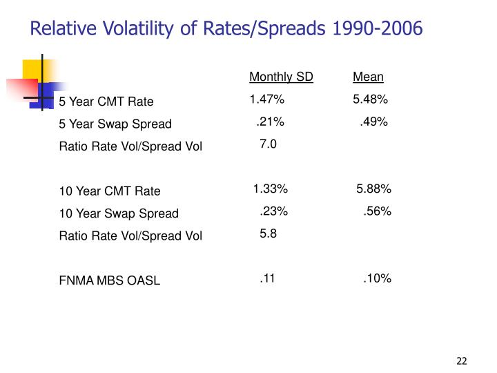 Relative Volatility of Rates/Spreads 1990-2006