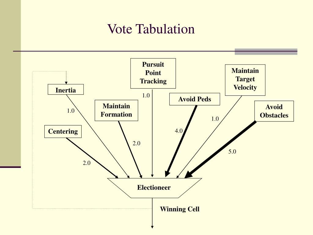 Vote Tabulation