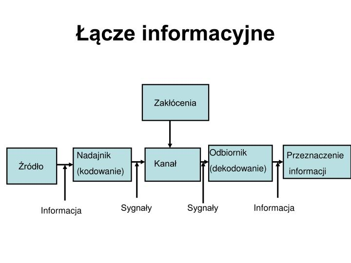 Łącze informacyjne