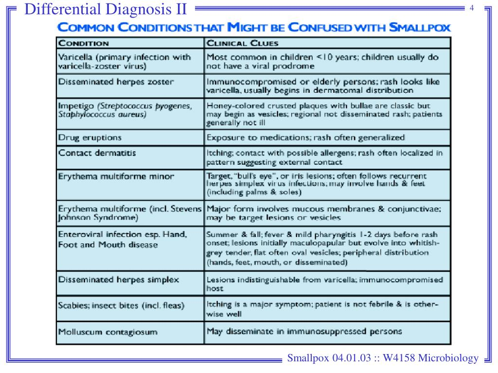 Differential Diagnosis II