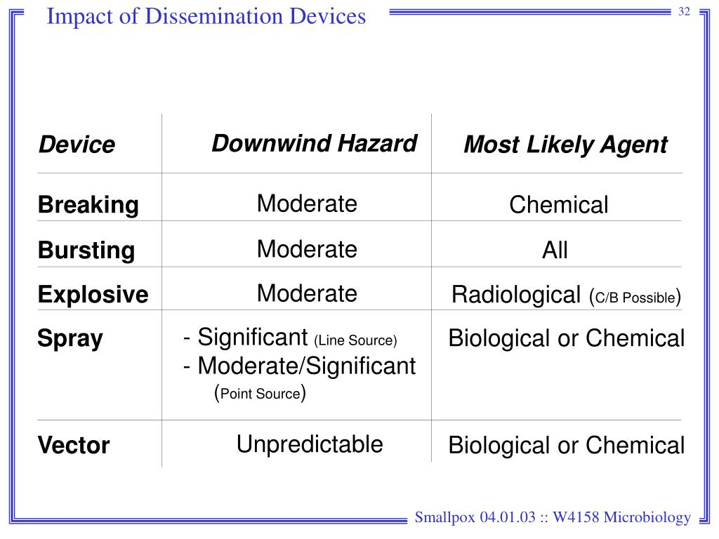 Impact of Dissemination Devices