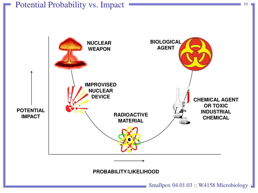 Potential Probability vs. Impact