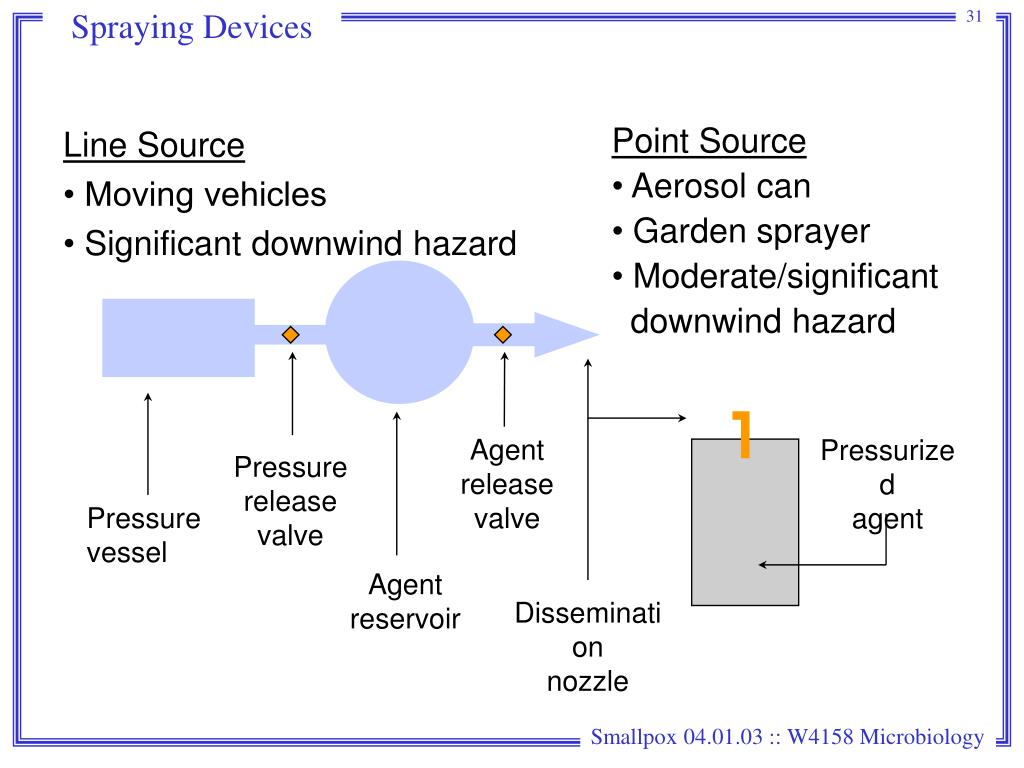 Spraying Devices