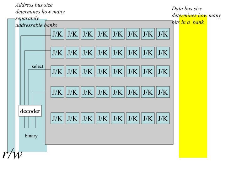 Address bus size determines how many separately addressable banks