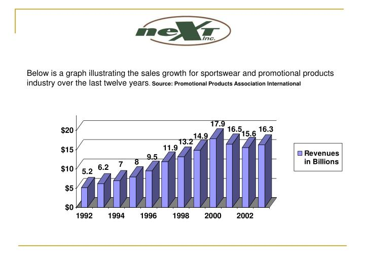 Below is a graph illustrating the sales growth for sportswear and promotional products industry over the last twelve years