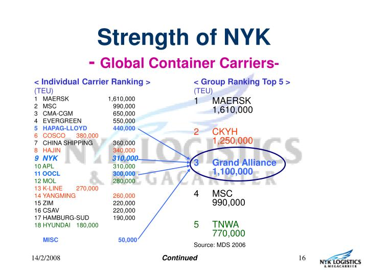 < Individual Carrier Ranking >
