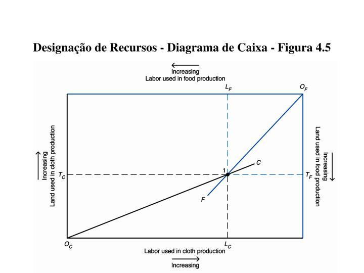 Designação de Recursos - Diagrama de Caixa - Figura 4.5