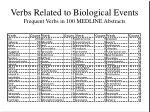 verbs related to biological events frequent verbs in 100 medline abstracts